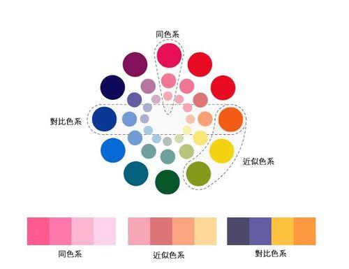 色彩搭配-色相图