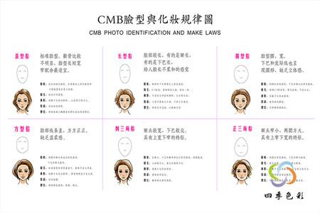 CMB脸型与化妆规律图